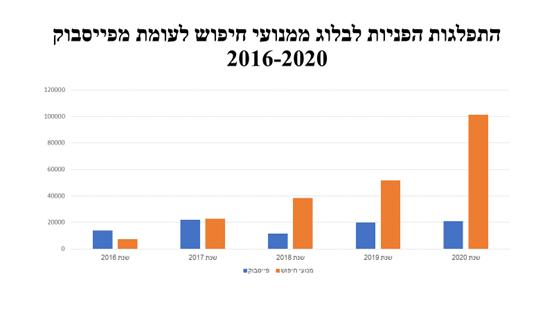 הפניות לבלוג עד 2020