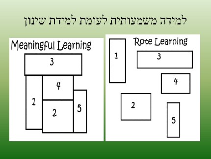 meaningful learning vs route learning